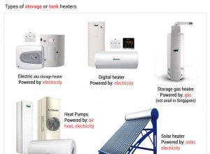 Jenis Water Heater Sesuai dengan Sumber Energinya